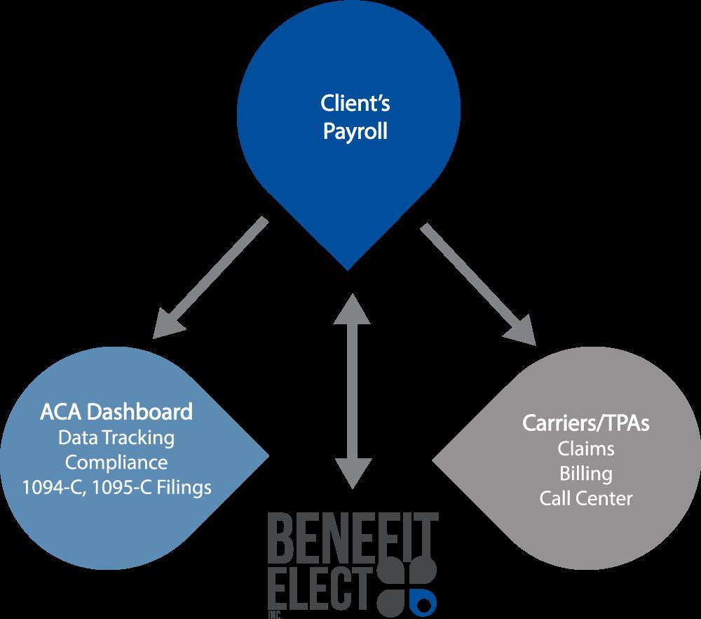 BenefitElect Partnership