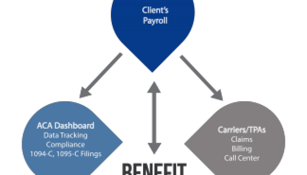 BenefitElect Data